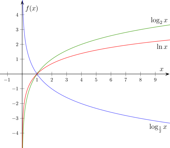log_2(x) is increasing from the y-axis (its vertical asymptote) to infinity. log_.5(x) is decreasing from the y-axis (also its vertical asymptote) to negative infinity.