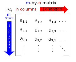 An m by n matrix, with m rows and n columns. Each element of the matrix is denoted a_(i, j) where i identifies the row and j identifies the column.