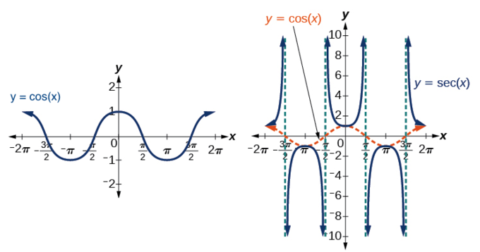 The value of cosine is 1, a local maximum, at x=0. It decreases to local minima at x=pi and -pi. This pattern then repeats every 2pi. This means that the function as a whole is symmetric over the y-axis. The secant function, 1/cosine, Is shaped like a series of U-shaped functions with minima of -1 (if opening up) or maxima of -1 (if opening down). They have vertical asymptotes at -pi/2, pi/2, then repeating in both directions every pi. x=0 is a local minima for a curve opening up, and the local minima and maxima alternate every pi. (With the local maxima and minima of cosine.) This function is also symmetric about the y-axis.