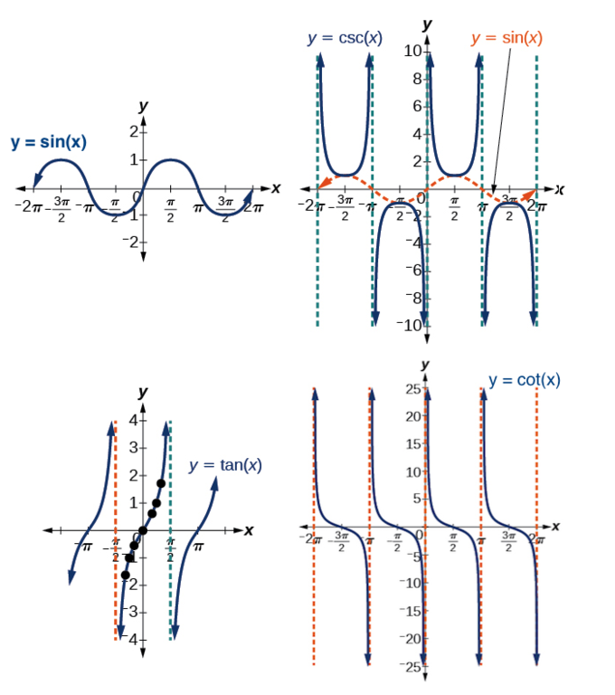 Sine is a periodic wave-shaped curve with zeroes at -pi, 0, and pi, a local minimum at x=-pi/2, and a local maximum at x=pi/2. This pattern repeats every 2pi. Cosecant is a series of u-shaped curves with vertical asymptotes where sine is zero, and local minima (curve opens up) at sine's local maxima, and local maxima (curve opens down) at sine's local minima. Tangent is a series of increasing functions which decrease in slope, have slope zero where they cross the x-axis (at -pi, 0, pi, and multiples of pi), and have vertical asymptotes at pi/2, -pi/2, and every multiple of pi thereafter or before. Cotangent is a series of decreasing curves with the same shape (decreasing slope, zero slope, increasing slope) as tangent. Cotangent has zeroes at -pi/2, pi/2, and every pi thereafter or before. Its vertical asymptotes are at 0 and multiples of pi.