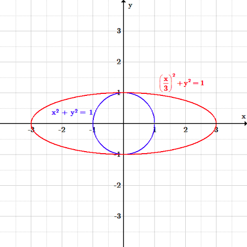 The Circle And The Ellipse Boundless Algebra