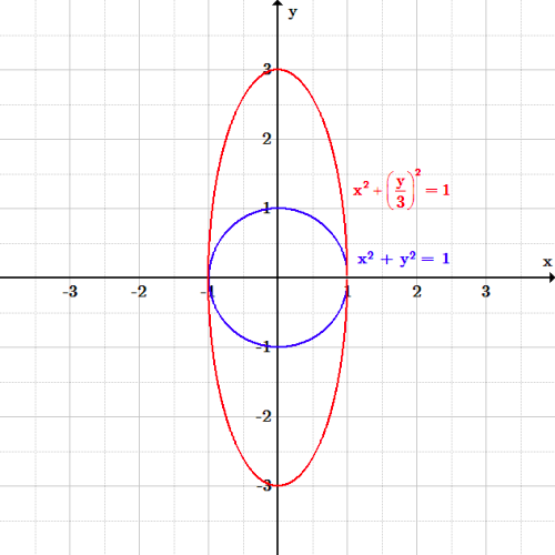 A circle of radius 1 centered at the origin, inside an ellipse which has been stretched along the y-axis. The ellipse's width is the same as the circle (2) and its height is 6.