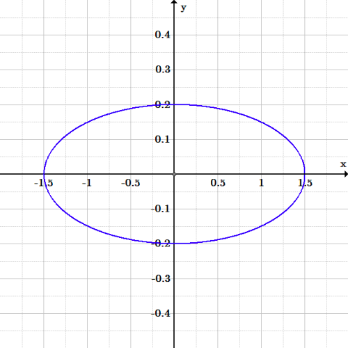 An ellipse centered at the origin with major axis along the x-axis from -1.5 to 1.5, and minor axis along the y-axis from -.2 to .2.