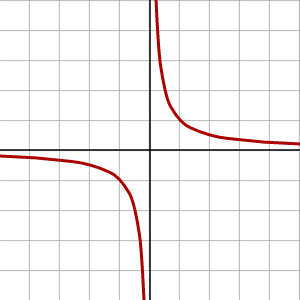 A hyperbola with asymptotes of the x- and y-axes, and branches in quadrants three and one. It is always decreasing.