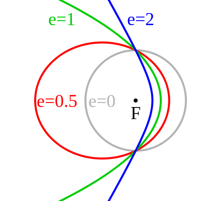 The gray circular orbit is centered on the focus. The elliptical orbit is more oblong, with the focus to one side. The parabolic orbit is open, with the focus to the inside. The hyperbolic orbit has its vertex even closer to the focus, and has branches that are more open than the parabola.
