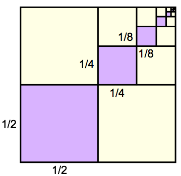 A square with a purple square in the lower left quadrant, occupying a quarter of the original volume and with side lengths half the original side length. The upper right quadrant has a purple square in its lower left quadrant, side lengths 1/4 the original. These increasingly small purple squares with sides half the length each time continue to infinity, creating a diagonal line of shrinking squares from the lower left to upper right of the original square.