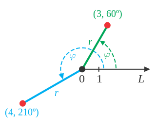 The polar axis L extends horizontally to the right in this image. The point (3, 60 degrees) is 3 units out from the origin and 60 degrees up from the polar axis. The point (4, 210 degrees) is 4 units out from the origin and 210 degrees around from the polar axis.