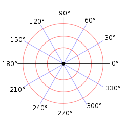 A polar coordinate system can be drawn with the four Cartesian quadrants for reference. It has rings of concentric circles at 1, 2, 3, etc units out, and slanted lines denoting the angles. Angles 0 and 180 are on the x-axis and 90 and 270 on the y axis. 30 and 60 degrees are in quadrant 1, 120 and 150 degrees are in quadrant 2, 210 and 240 are in quadrant 3, and 300 and 330 are in quadrant 4.
