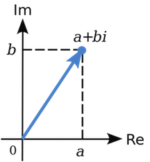 The x-axis is the real axis and the imaginary axis is the y-axis. The point a + bi is in the first quadrant in this image, with x (real) coordinate a and y (imaginary) coordinate b.