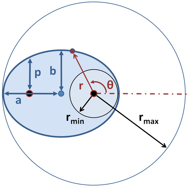 Vector Functions | Boundless Calculus