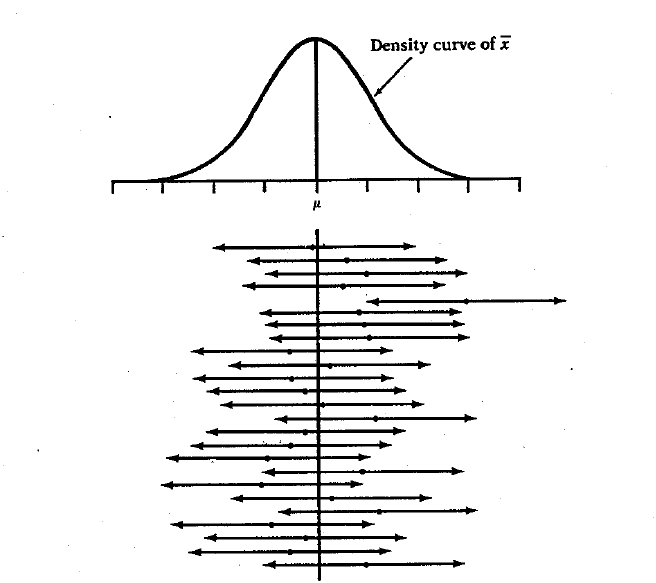 Chapter 2: Sampling Distributions and Confidence Intervals | Natural ...