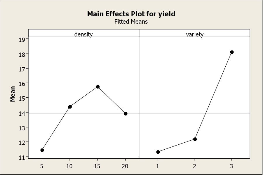 Chapter 6: Two-way Analysis of Variance | Natural Resources