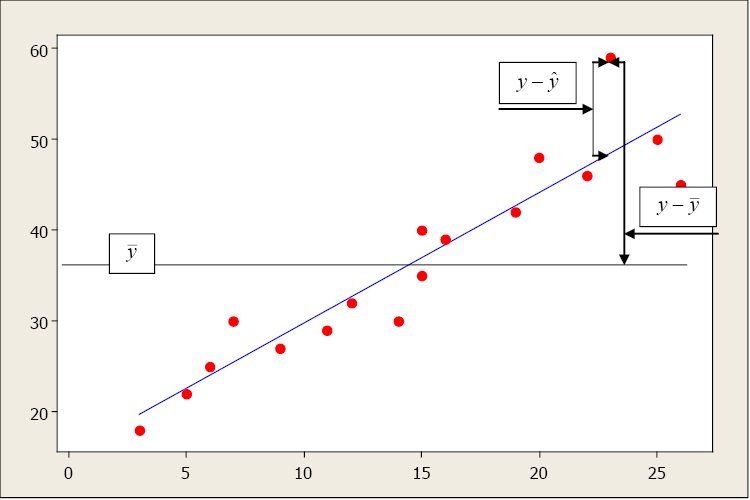 Chapter 7: Correlation and Simple Linear Regression