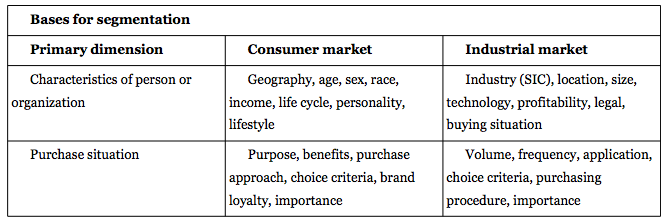 characteristics of industrial marketing Before delving too deep into the study of marketing, it is worth pausing to consider the different types of market that exist markets can be analysed via the product itself, or end-consumer, or both the most common distinction is between consumer and industrial markets let's take a look at these.