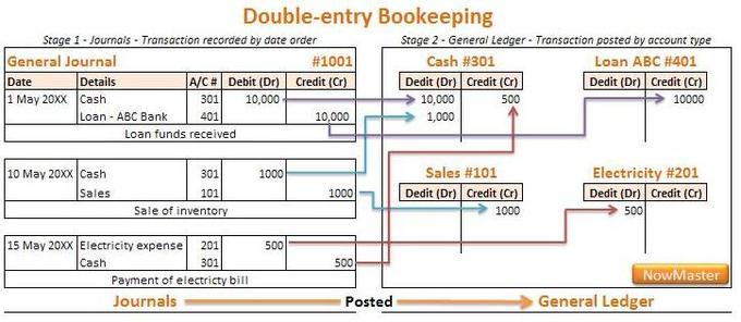 is utilities payable an asset