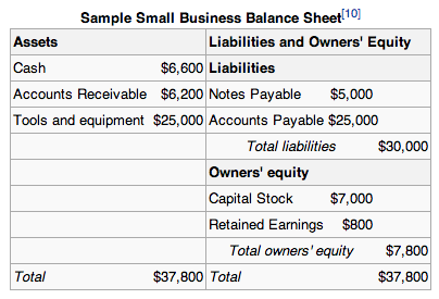 Balance sheet of a restaurant sample
