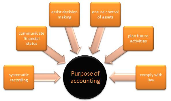 asignment on financial accounting standards