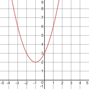 Graph of quadratic function with the following points (-1,2), (-2,3), (0,3), (1,6), (-3,6).