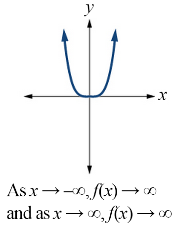 Graph of an even-powered function with a positive constant. As x goes to negative infinity, the function goes to positive infinity; as x goes to positive infinity, the function goes to positive infinity.
