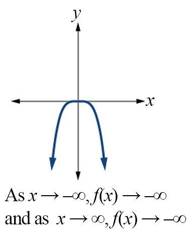 Graph of an even-powered function with a negative constant. As x goes to negative infinity, the function goes to negative infinity; as x goes to positive infinity, the function goes to negative infinity.