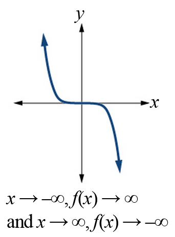 Graph of an odd-powered function with a negative constant. As x goes to negative infinity, the function goes to positive infinity; as x goes to positive infinity, the function goes to negative infinity.