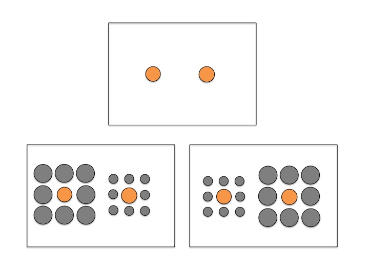 Three different images. The first shows two orange circles of similar size. The next shows those two same circles, but surrounded by other circles. The left center circle is surrounded by large circles, and the orange circle on the right is surrounded by smaller circles. The last image shows the reverse of that, with the left image surrounded by small circles, and the right center circle surrounded by large circles.