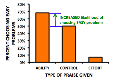 Bar graph showing the likelihood of students choosing easy problems when they were praised for a) ability b) nothing in particular c) effort. Of those praised for ability, nearly 70% chose easy problems, while 50% of those in the control group chose easy problems, meaning that 20% more chose easy problems if they were praised for ability.