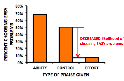 Bar graph showing how the precent of students who chose easy problems who were praised for effort was only 10%, as compared with the control group of 50%.