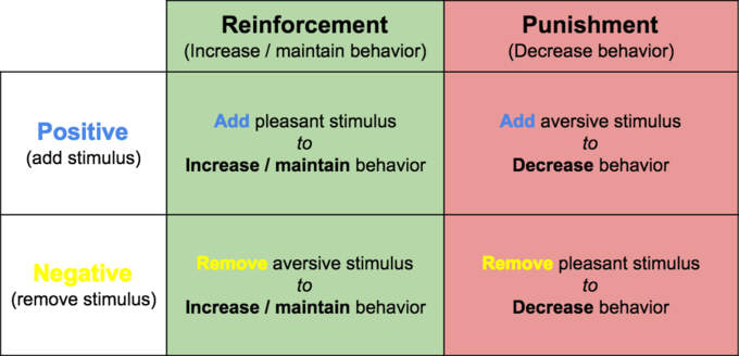 positive negative reinforcement punishment The negative reinforcement of a driver having to pay for a speeding ticket   skinner's notion of positive punishment, not negative reinforcement.