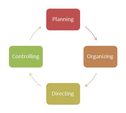 management processes management styles vary among types of organizations but they still follow the main steps of planning organizing directing
