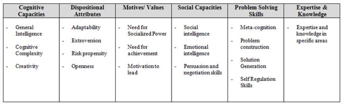 Developing Leadership Skills Boundless Management