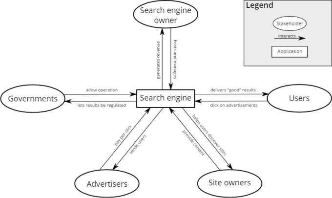 This graphic is a good illustration of the stakeholders involved in a search engine organization. Various groups are impacted by their operations, such as consumers, owners, financiers, governments and advertisers. Owners are directly involved in the process, and thus described as internal stakeholders.