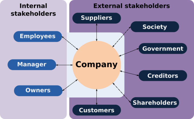 This chart underlines some of the main internal and external stakeholders leaders will consider when looking at the implications of business operations.