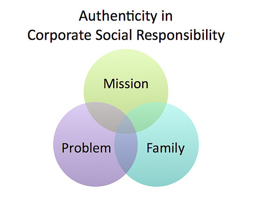 corporate social responsibility boundless management corporate social responsibility csr pertains to the positive effects a company s operations have on the environment consumers and society at large