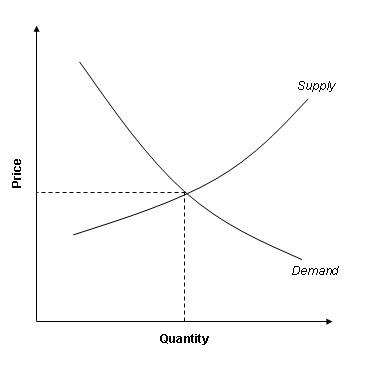 Consumer Surplus Boundless Economics