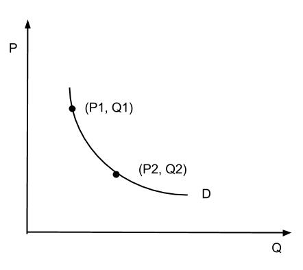 how to calculate arc elasticity of demand