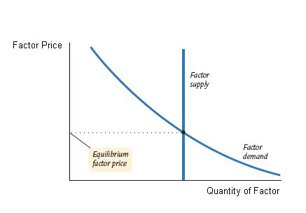 Price Elasticity Of Supply Boundless Economics