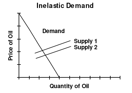 price elasticity of supply boundless economics image
