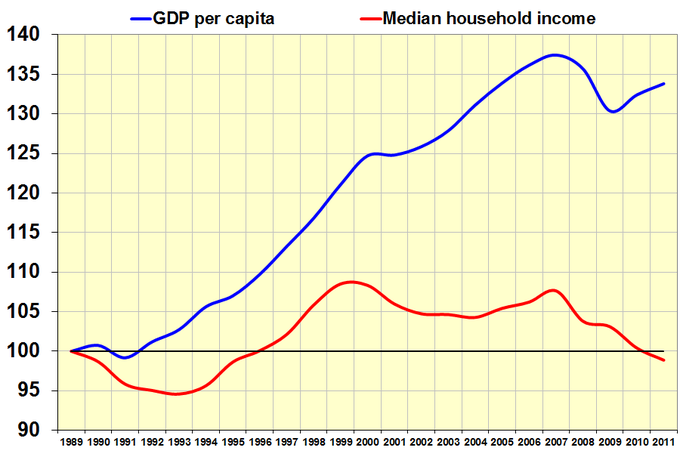 Assessing growth boundless economics Cost of living in different states in usa