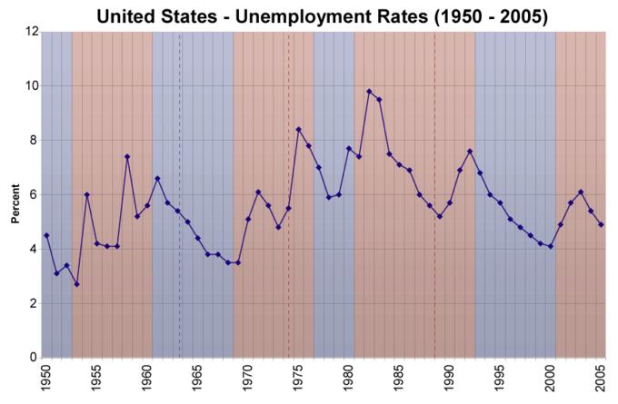 4 types of unemployment macroeconomics