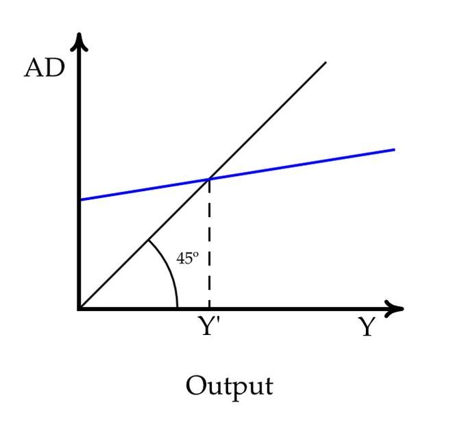 Introducing Aggregate Expenditure | Boundless Economics