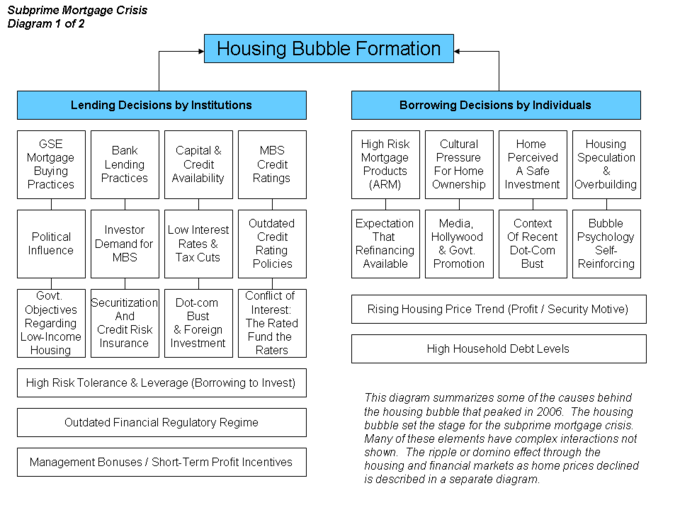 hsbc s lending decisions and the subprime mortgage crisis case study Essay about citigroup and subprime lending case study  the us subprime mortgage crisis, fueled by record mortgage delinquencies and home foreclosures, and the .