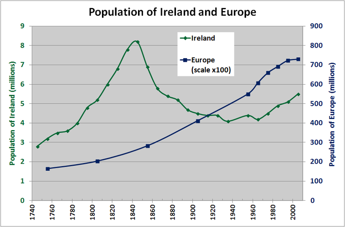 The graph shows the population of Europe versus the population of Ireland from 1740 to 2000. Over that time period, the population of Europe rose steadily from about 175 million to about 725 million. The population, of Ireland, on the other hand, rose from about 2.75 million in 1740 to about 8.25 million in 1840, but then dropped off dramatically, reaching a low of about 4 million in 1940. After 1940, the population started rising again, and was about 5.5 million in 2000.