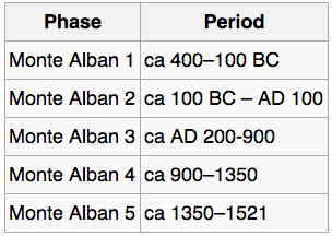 This chart includes the five archaeological phases of Monte Albán history: Monte Albán 1, which lasted from around 400-100 BCE; Monte Albán 2, which lasted from about 100 BCE - 100 CE; Monte Albán 3, which lasted from around 200-900 CE, Monte Albán 4, which lasted from around 900-1359 CE, and Monte Albán 5, which lasted from around 1350-1521 CE.