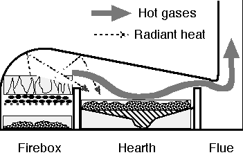 The diagram shows how hot gas and radiant heat move through the firebox, hearth, and flue.