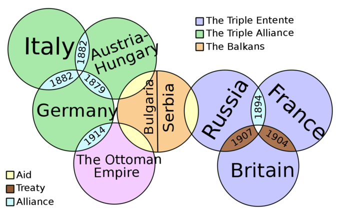 European diplomatic alignments shortly before the war, depicted as a series of Venn diagrams overlapping where treaties or support was established.