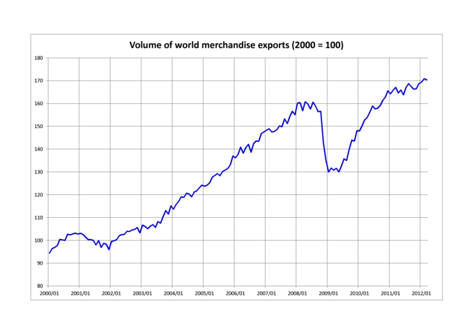 According to the graph, the volume of world merchandise exports (2000=100), rose from about 95 in 2000 to over 160 in 2008. The volume then dropped to around 130 in 2009, and has been steadily rising again since then. In 2012, it was about 170.