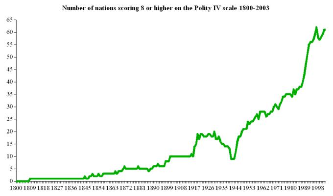 O gráfico mostra que 0 nações obtiveram 8 ou mais em 1800, 10 obtiveram 8 ou mais em 1900, cerca de 20 obtiveram 8 ou mais em 1930, 10 obtiveram 8 ou mais em 1945, 35 em 8 ou maior em 1980, e cerca de 60 marcou 8 ou mais em 2003.