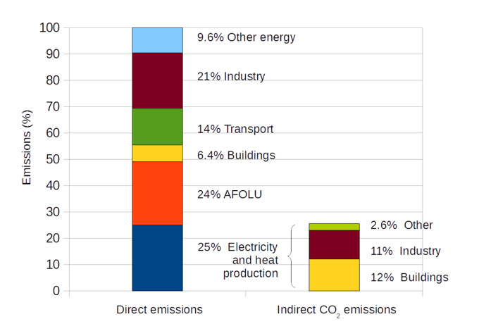 The graph shows that 25% of direct emissions can be attributed to electricity and heat; 24% to agriculture, forestry, and other land use; 6.4% to buildings; 14% to transport; 21% to industry; and 9.6% to other energy. It also shows that, of the electricity and heat production, 12% of indirect carbon dioxide emissions can be attributed to buildings; 11% can be attributed to industry; and 2.6 can be attributed to other.