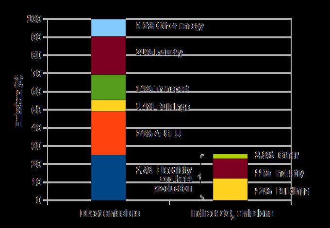 O gráfico mostra que 25% das emissões diretas podem ser atribuídas à eletricidade e ao calor; 24% para agricultura, silvicultura e outros usos da terra; 6,4% para edifícios; 14% para o transporte; 21% para a indústria; e 9,6% para outras energias. Também mostra que, da produção de eletricidade e calor, 12% das emissões indiretas de dióxido de carbono podem ser atribuídas aos edifícios; 11% podem ser atribuídos à indústria; e 2.6 pode ser atribuído a outro.